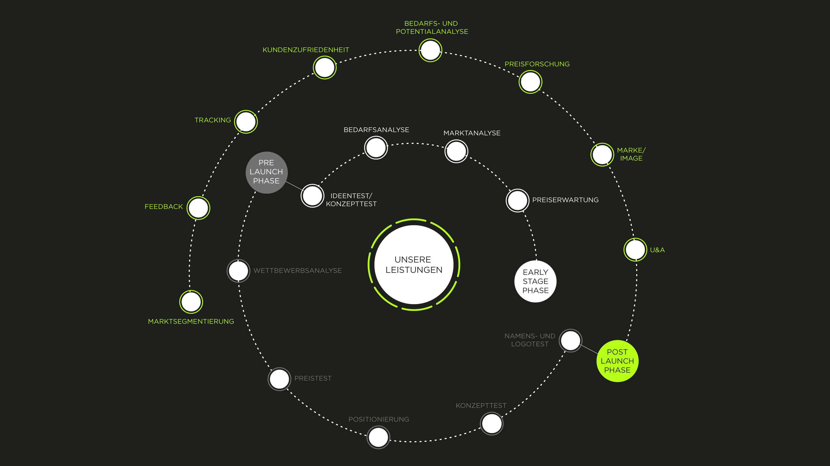 Savvy Research-Leistungen-Marktsegmentierung-Feedback-Tracking-Kundenzufriedenheit-Bedarfs- und Potenzialanalyse-Preisforschung-Marke und Image-Imageanalyse-U&A-Usage and Attitude-Namenstest-Logotest-Konzepttest-Positionierung-Preistest-Wettbewerbsanalyse-Ideentest-Marktanalyse-Preiserwartung-A/B Test-implizite Methoden